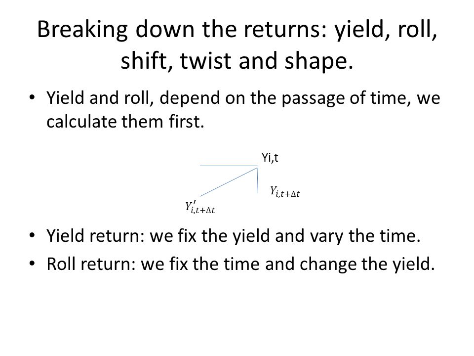Breaking down the returns: yield, roll, shift, twist and shape.