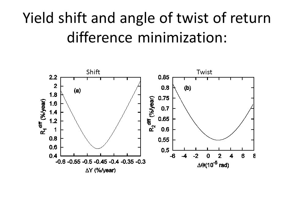 Yield shift and angle of twist of return difference minimization: ShiftTwist