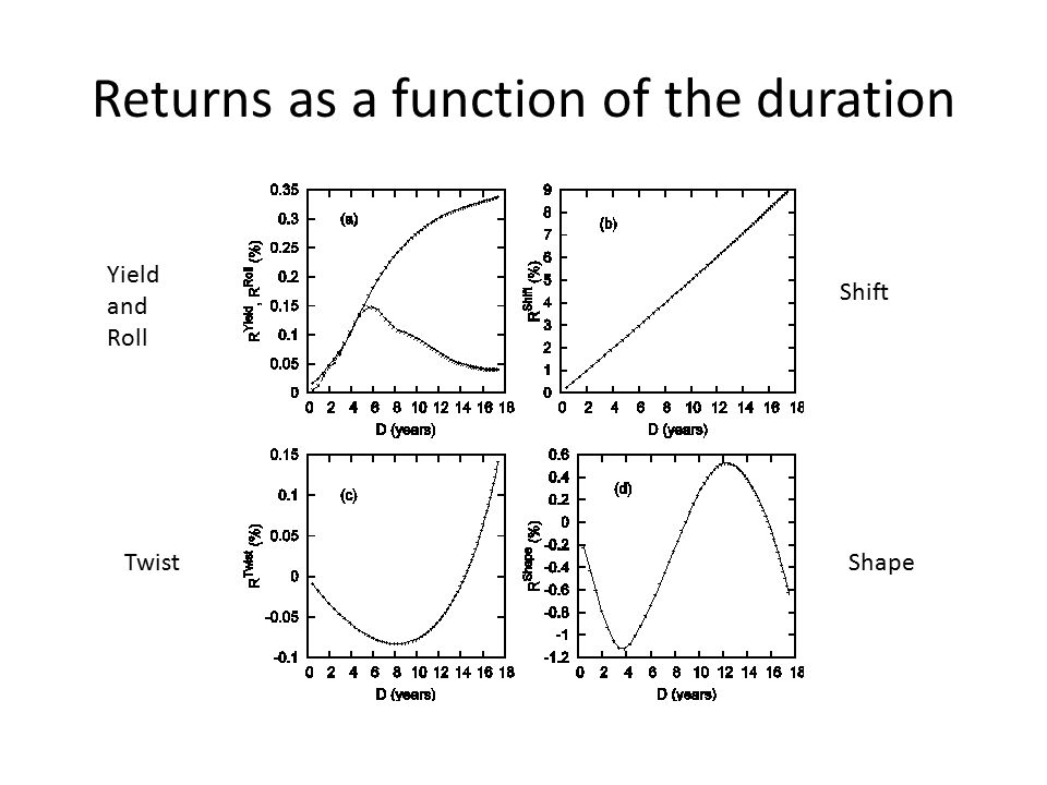 Returns as a function of the duration Yield and Roll Shift TwistShape