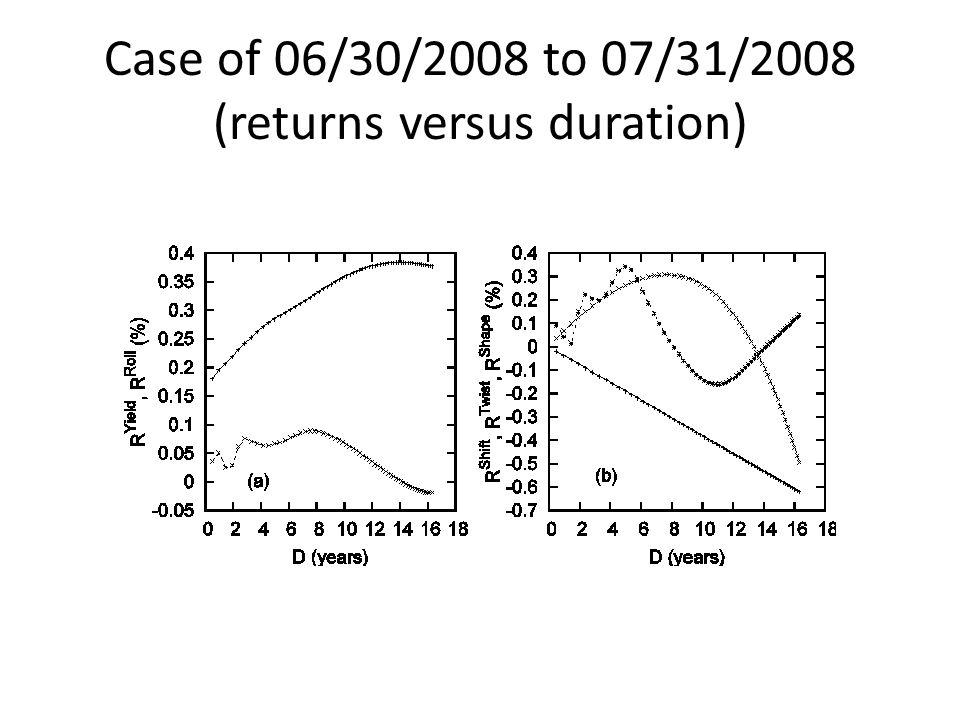 Case of 06/30/2008 to 07/31/2008 (returns versus duration)