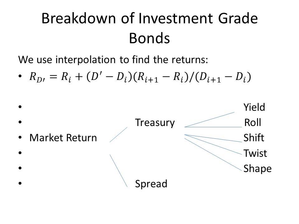 Breakdown of Investment Grade Bonds