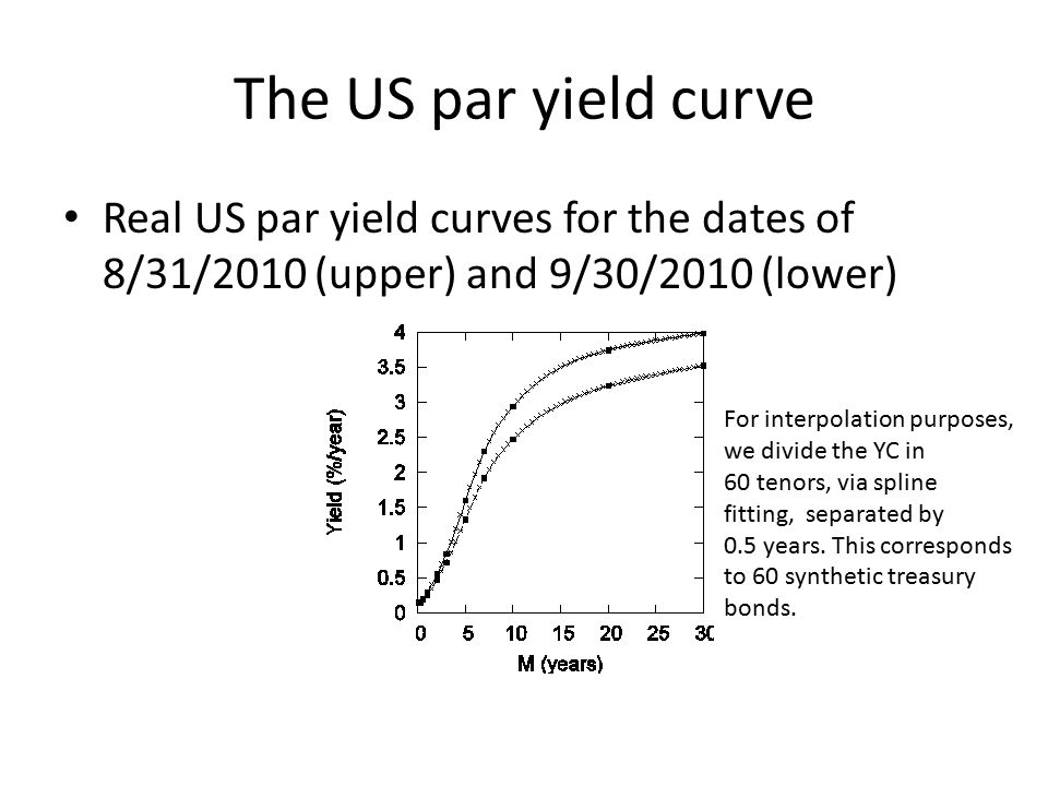 The US par yield curve Real US par yield curves for the dates of 8/31/2010 (upper) and 9/30/2010 (lower) For interpolation purposes, we divide the YC in 60 tenors, via spline fitting, separated by 0.5 years.