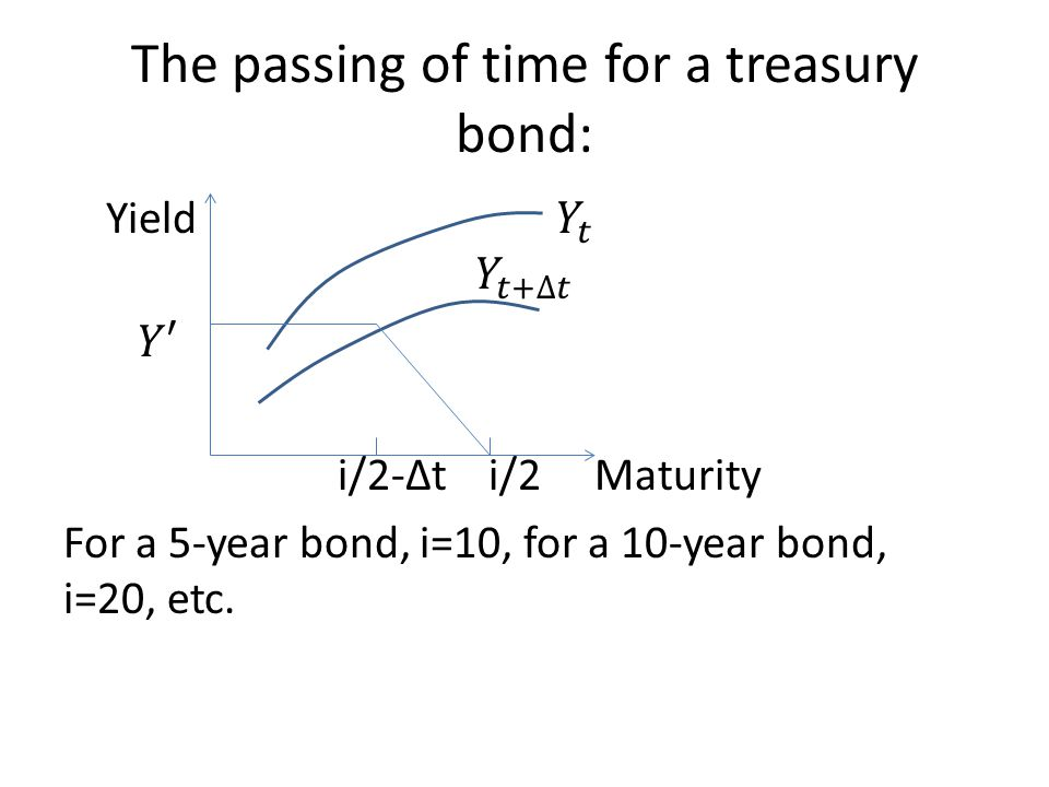 The passing of time for a treasury bond: