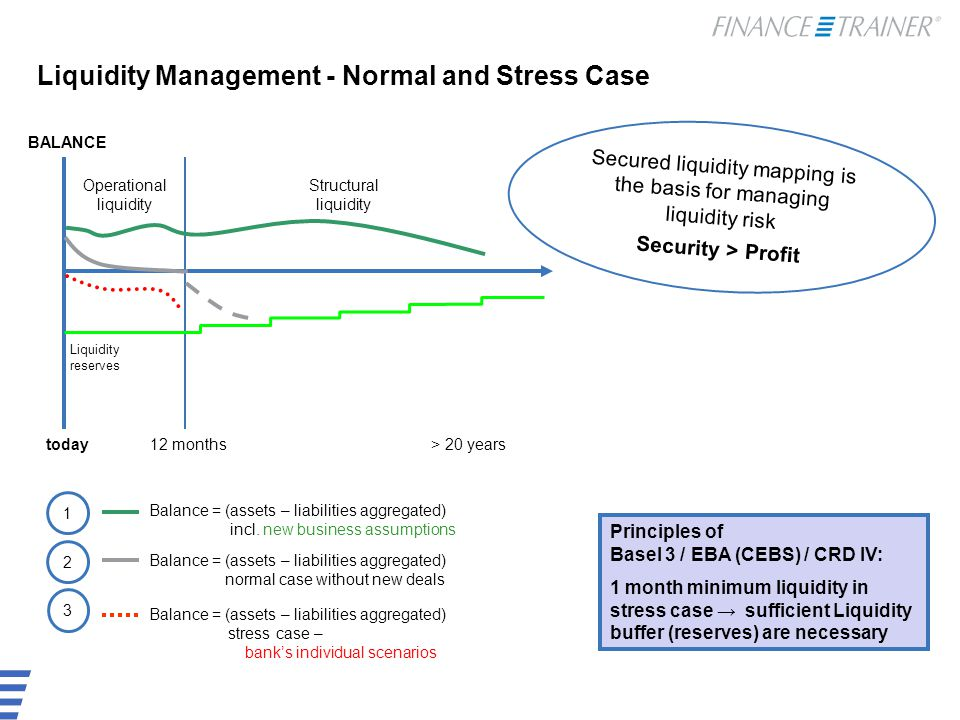 Liquidity Management - Normal and Stress Case Balance = (assets – liabilities aggregated) stress case – bank's individual scenarios Operational liquidity BALANCE today Principles of Basel 3 / EBA (CEBS) / CRD IV: 1 month minimum liquidity in stress case → sufficient Liquidity buffer (reserves) are necessary 12 months Structural liquidity > 20 years Balance = (assets – liabilities aggregated) normal case without new deals 1 2 Liquidity reserves 3 Balance = (assets – liabilities aggregated) incl.