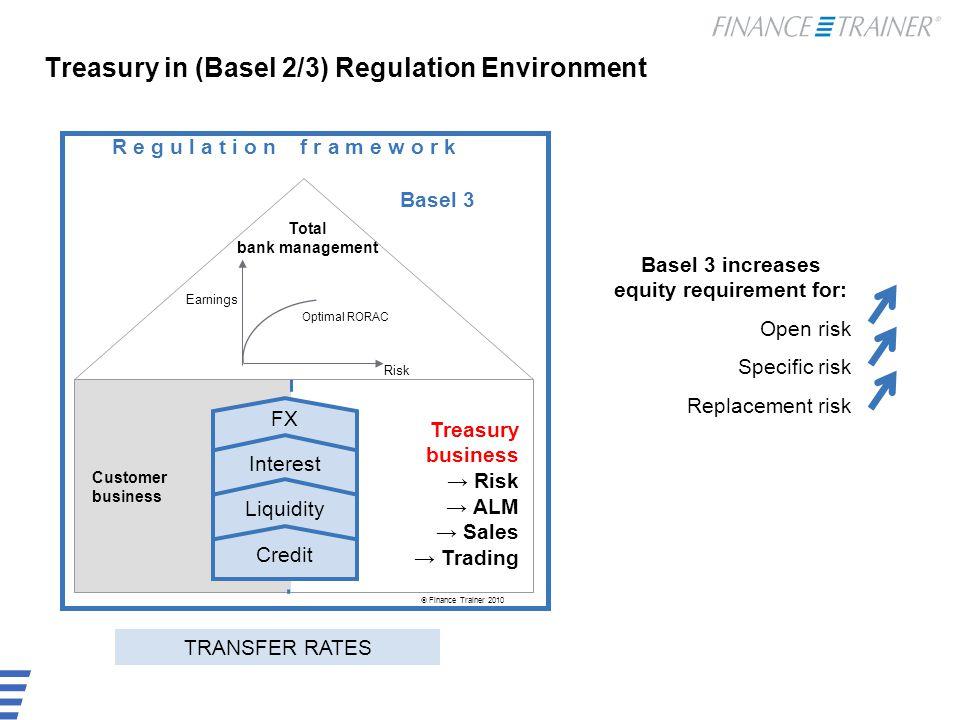 Overview: Changes in Treasury business TODAYBasel 3 / CRD IV General risk StandardTerm Bank MethodNo change Internal Model10 D VaR 99% x F (3-4)10 D VaR x F + 10 D Stress VaR x Factor Specific risk StandardReferred to Rating 4% shares cancelled  8%; Sec./Resec Internal ModelIncluded in general risk add.