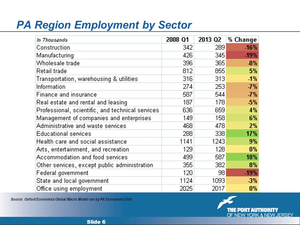 PA Region Employment by Sector Slide 6 Source: Oxford Economics Global Macro Model run by PA Economics Unit