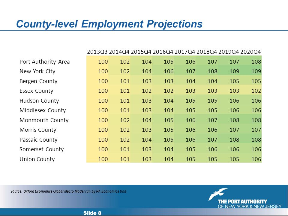 County-level Employment Projections Slide 8 2013Q32014Q42015Q42016Q42017Q42018Q42019Q42020Q4 Port Authority Area100102104105106107 108 New York City100102104106107108109 Bergen County100101103 104 105 Essex County100101102 103 102 Hudson County100101103104105 106 Middlesex County100101103104105 106 Monmouth County100102104105106107108 Morris County100102103105106 107 Passaic County100102104105106107108 Somerset County100101103104105106 Union County100101103104105 106 Source: Oxford Economics Global Macro Model run by PA Economics Unit