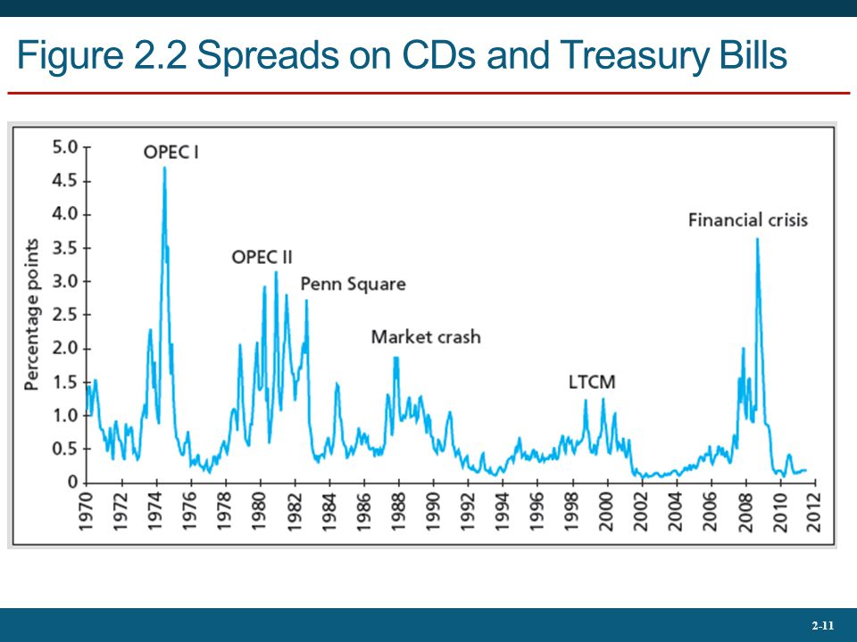 2-11 Figure 2.2 Spreads on CDs and Treasury Bills
