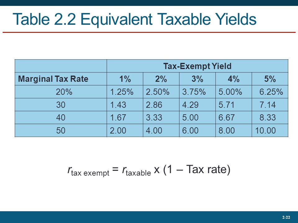 2-22 Table 2.2 Equivalent Taxable Yields r tax exempt = r taxable x (1 – Tax rate) Tax-Exempt Yield Marginal Tax Rate1%2%3%4%5% 20%1.25%2.50%3.75%5.00% 6.25% 301.432.864.295.71 7.14 401.673.335.006.67 8.33 502.004.006.008.0010.00