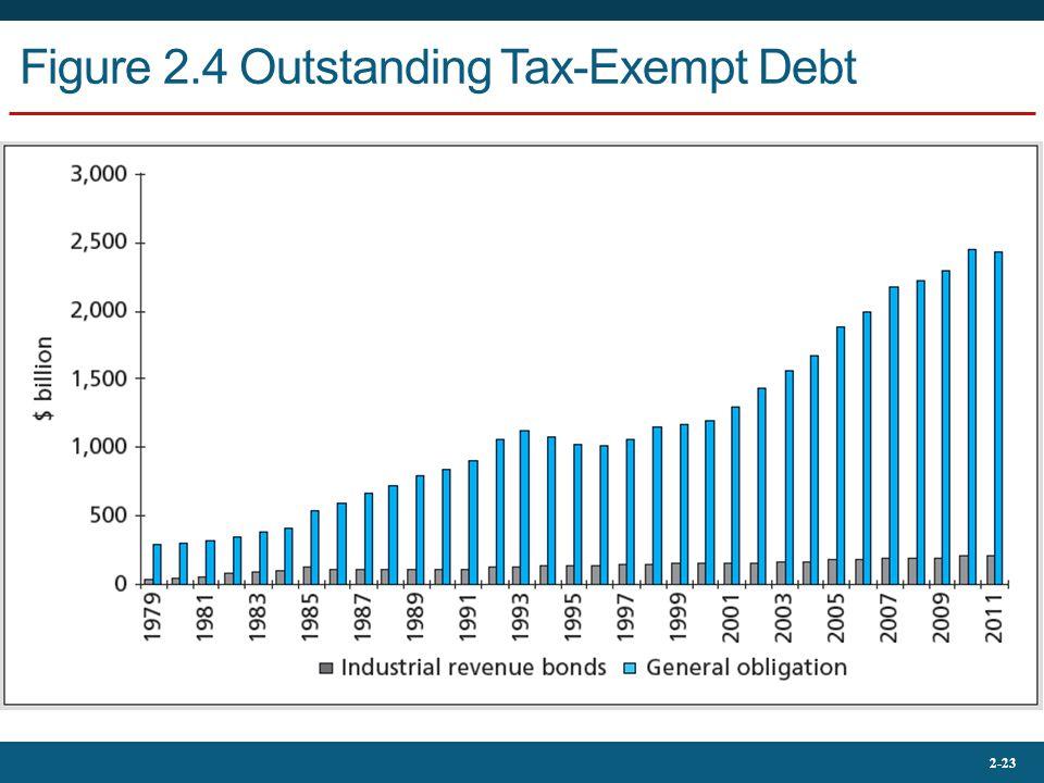 2-23 Figure 2.4 Outstanding Tax-Exempt Debt
