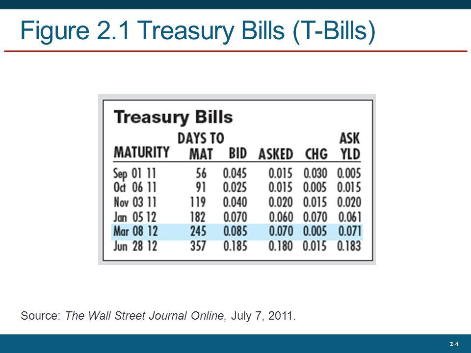 2-4 Figure 2.1 Treasury Bills (T-Bills) Source: The Wall Street Journal Online, July 7, 2011.
