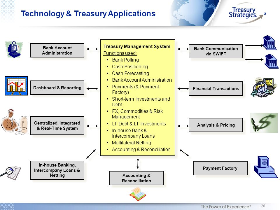 Treasury Management System Functions used: Bank Polling Cash Positioning Cash Forecasting Bank Account Administration Payments (& Payment Factory) Sho