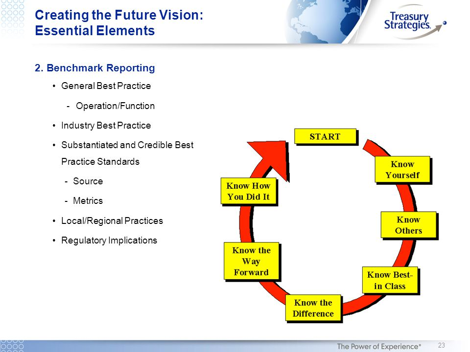 Creating the Future Vision: Essential Elements 2.Benchmark Reporting General Best Practice -Operation/Function Industry Best Practice Substantiated an