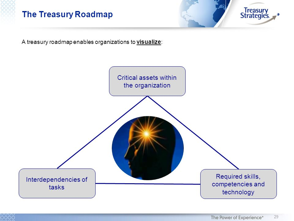 The Treasury Roadmap A treasury roadmap enables organizations to visualize: Interdependencies of tasks Critical assets within the organization Required skills, competencies and technology 29