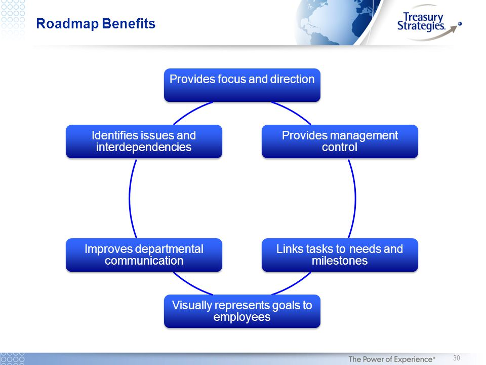 Roadmap Benefits Provides focus and directionProvides management control Links tasks to needs and milestones Visually represents goals to employees Im