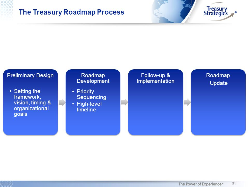 The Treasury Roadmap Process Preliminary Design Setting the framework, vision, timing & organizational goals Roadmap Development Priority Sequencing High-level timeline Follow-up & Implementation Roadmap Update 31
