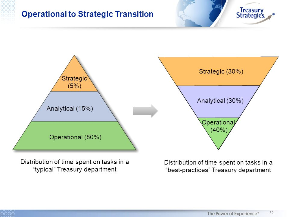 Distribution of time spent on tasks in a typical Treasury department Analytical (30%) Operational (40%) Strategic (30%) Distribution of time spent on tasks in a best-practices Treasury department Operational (80%) Analytical (15%) Strategic (5%) Operational to Strategic Transition 32