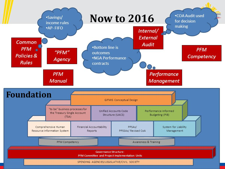 Bottom line is outcomes NGA Performance contracts Now to 2016 Comprehensive Human Resource Information System Financial Accountability Reports PPSAs/