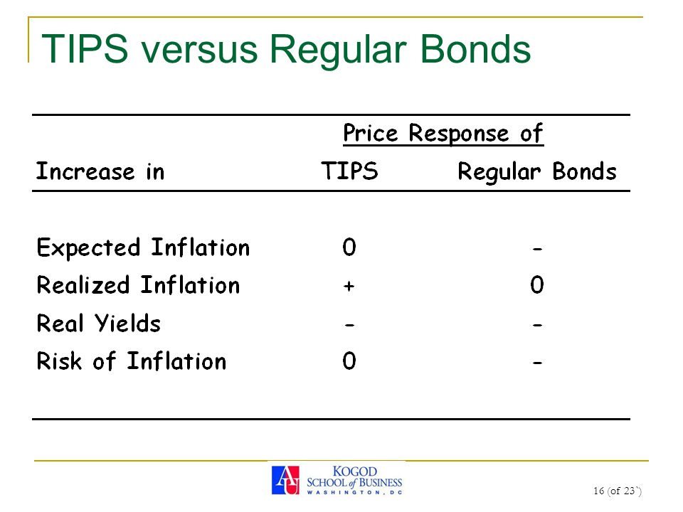 16 (of 23`) TIPS versus Regular Bonds