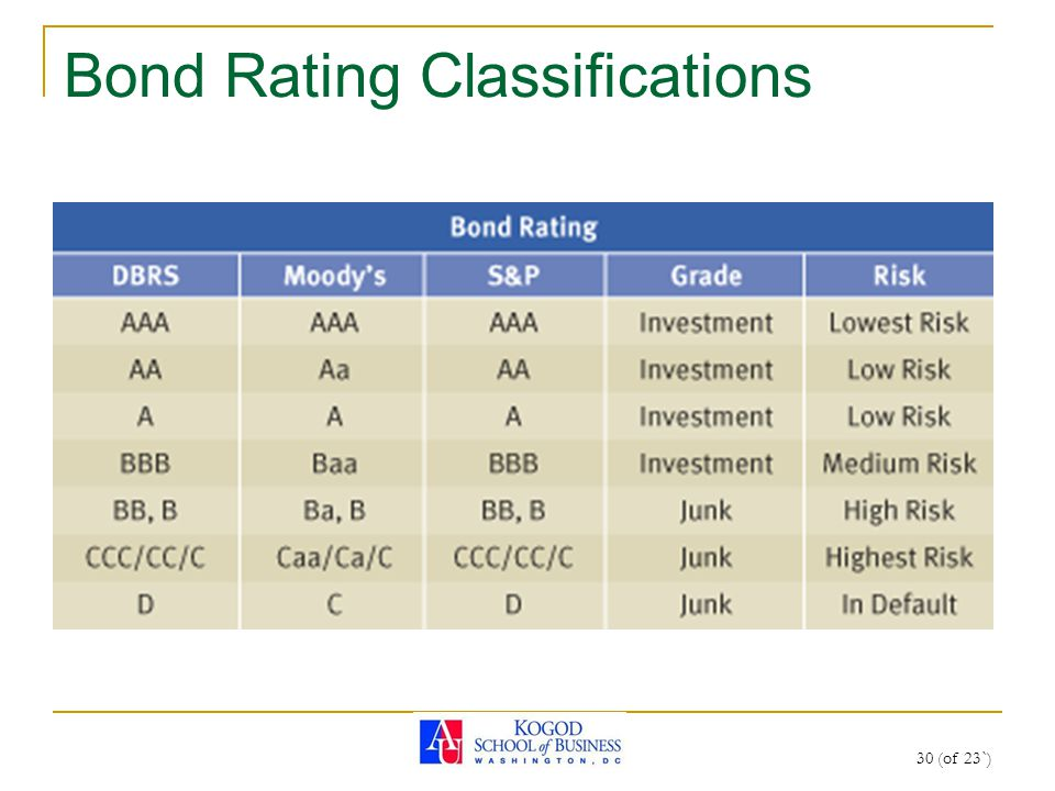 30 (of 23`) Bond Rating Classifications