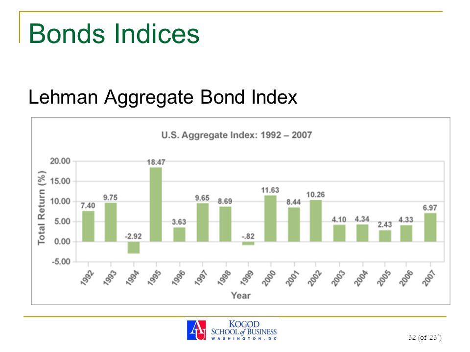 32 (of 23`) Bonds Indices Lehman Aggregate Bond Index