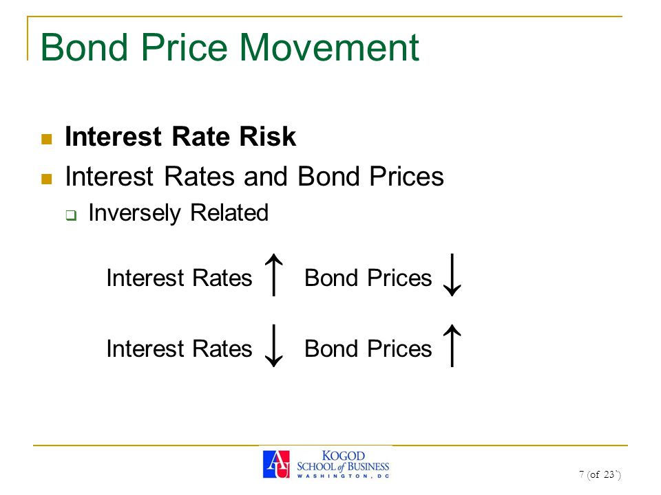 7 (of 23`) Bond Price Movement Interest Rate Risk Interest Rates and Bond Prices  Inversely Related Interest Rates ↑ Bond Prices ↓ Interest Rates ↓ B