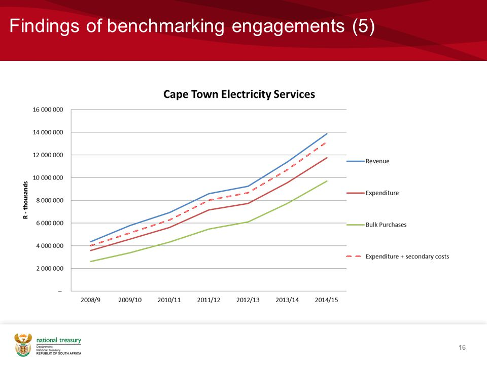 Findings of benchmarking engagements (5) 16