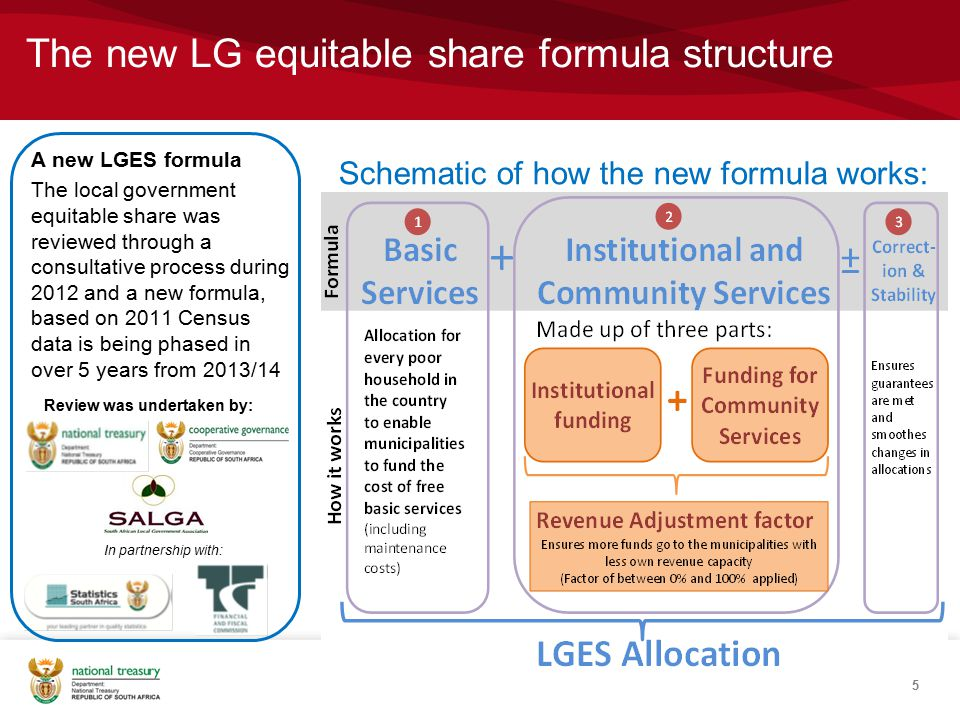 The new LG equitable share formula structure 5 A new LGES formula The local government equitable share was reviewed through a consultative process during 2012 and a new formula, based on 2011 Census data is being phased in over 5 years from 2013/14 Schematic of how the new formula works: In partnership with: Review was undertaken by: