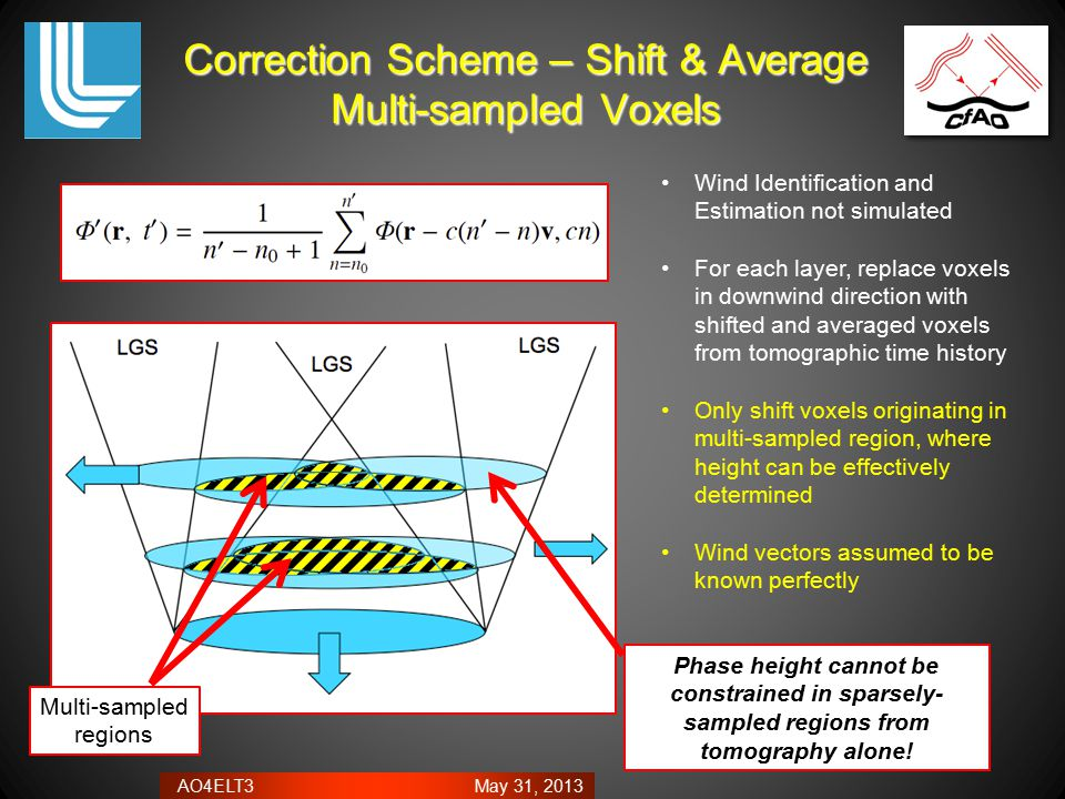 AO4ELT3 May 31, 2013 Correction Scheme – Shift & Average Multi-sampled Voxels Wind Identification and Estimation not simulated For each layer, replace