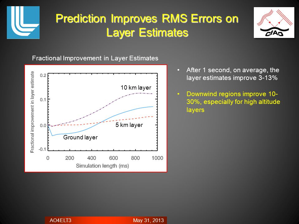 AO4ELT3 May 31, 2013 Prediction Improves RMS Errors on Layer Estimates After 1 second, on average, the layer estimates improve 3-13% Downwind regions improve 10- 30%, especially for high altitude layers Fractional Improvement in Layer Estimates Ground layer 5 km layer 10 km layer