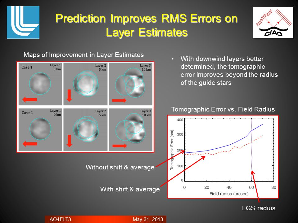 AO4ELT3 May 31, 2013 Prediction Improves RMS Errors on Layer Estimates With downwind layers better determined, the tomographic error improves beyond t