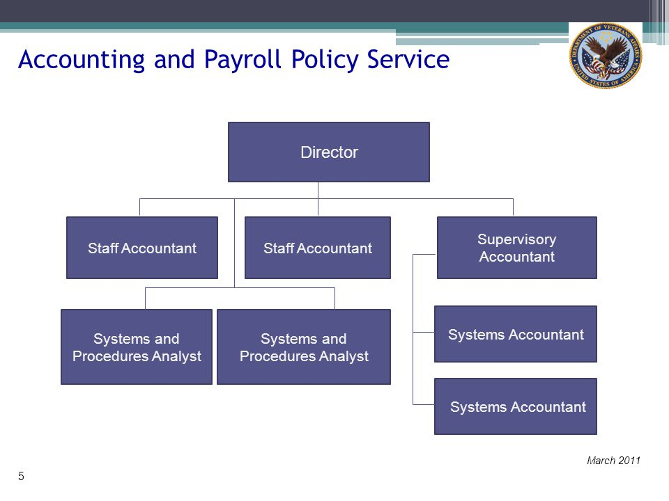 Accounting and Payroll Policy Service Director Staff Accountant Supervisory Accountant Staff Accountant Systems and Procedures Analyst Systems Accountant Systems and Procedures Analyst March 2011 5