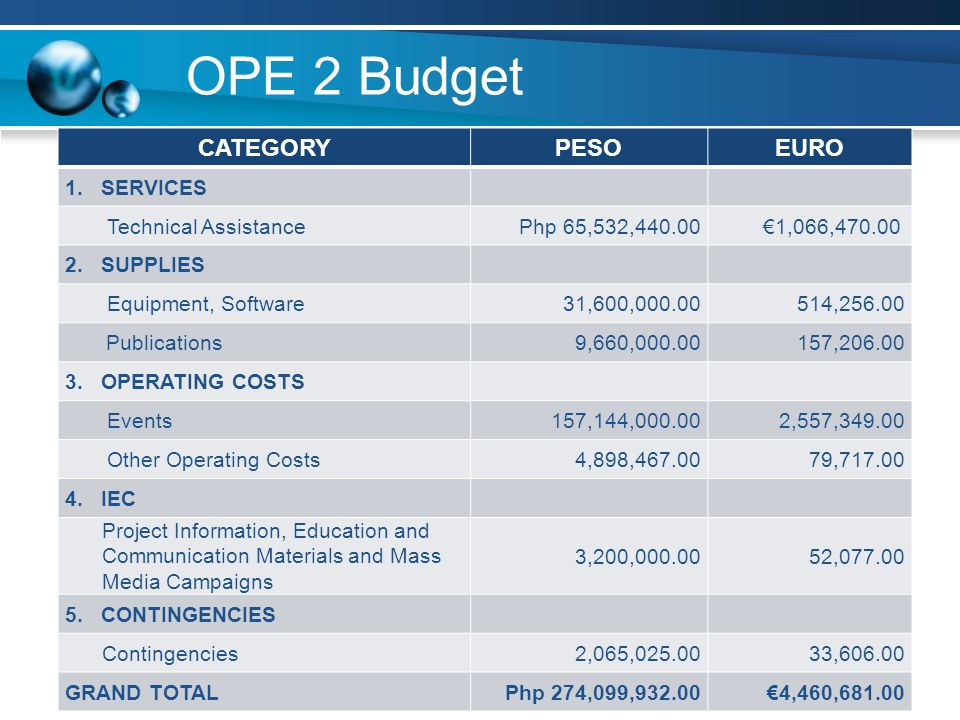 KEY RESULT AREA 1: ENHANCED CAPACITY OF OVERSIGHT AGENCIES OPE 2 Budget CATEGORYPESOEURO 1.SERVICES Technical AssistancePhp 65,532,440.00€1,066,470.00