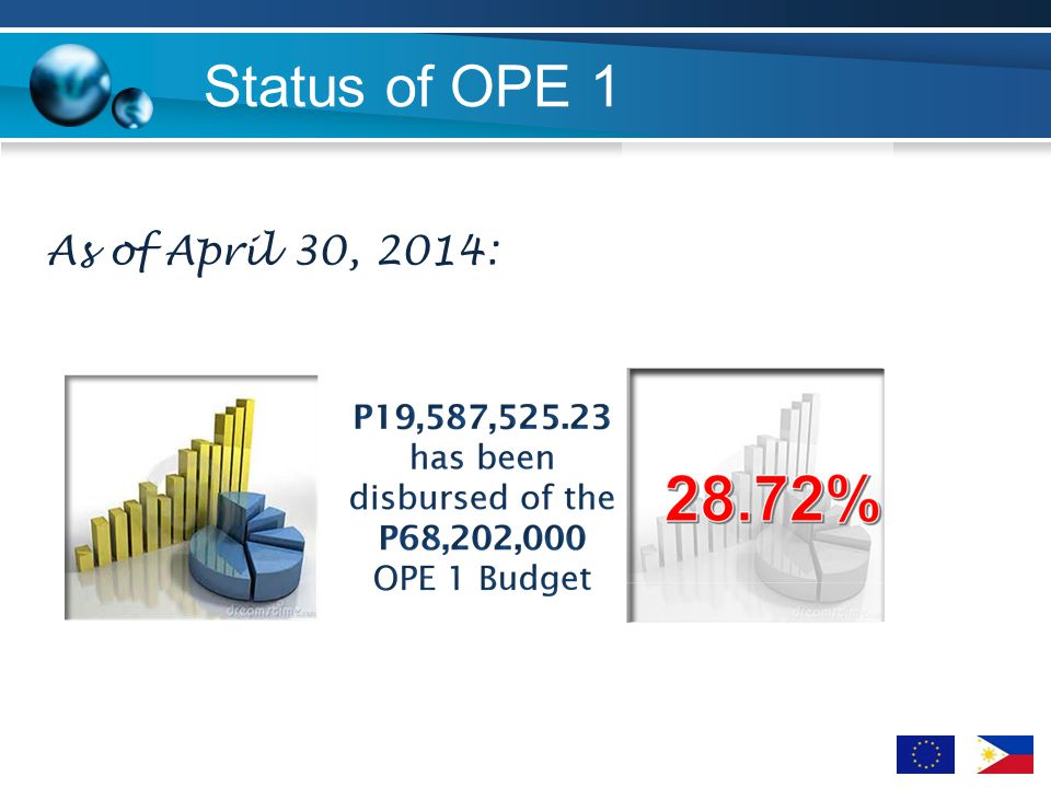 Status of OPE 1 Statement or caption As of April 30, 2014: