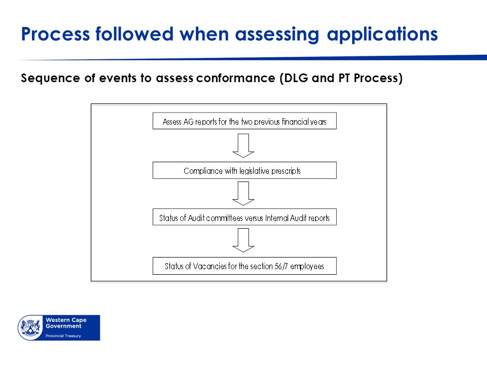 Process followed when assessing applications Sequence of events to assess conformance (DLG and PT Process)