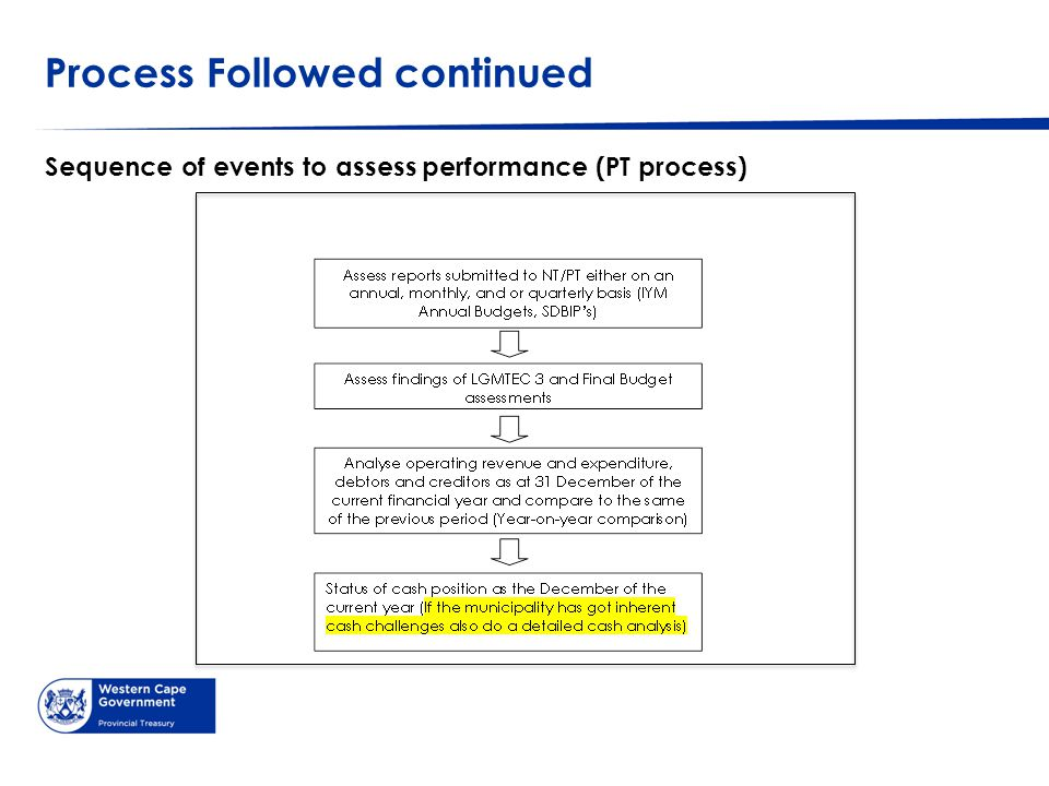 Process Followed continued Sequence of events to assess performance (PT process)