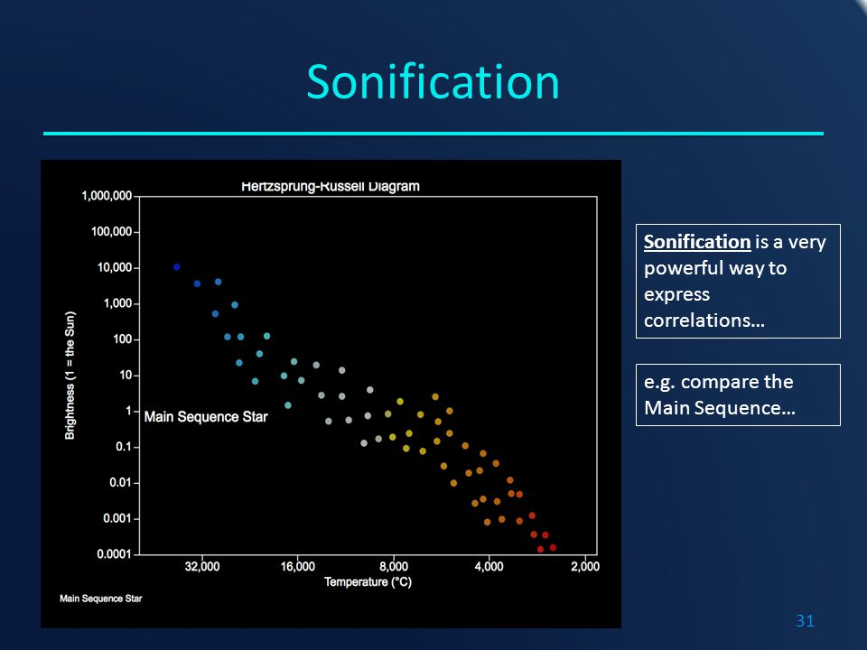 Sonification Sonification is a very powerful way to express correlations… e.g.
