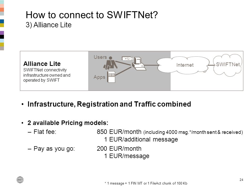 24 VPN Alliance Lite SWIFTNet connectivity infrastructure owned and operated by SWIFT Apps SWIFTNet Users Internet Infrastructure, Registration and Tr