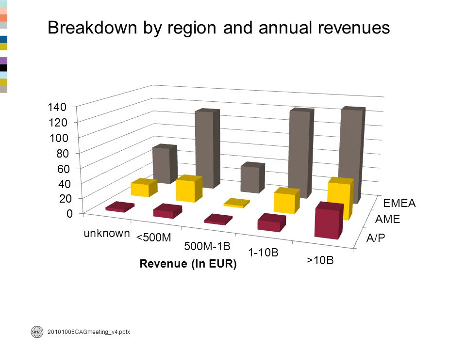 Breakdown by region and annual revenues 500M-1B <500M 20101005CAGmeeting_v4.pptx