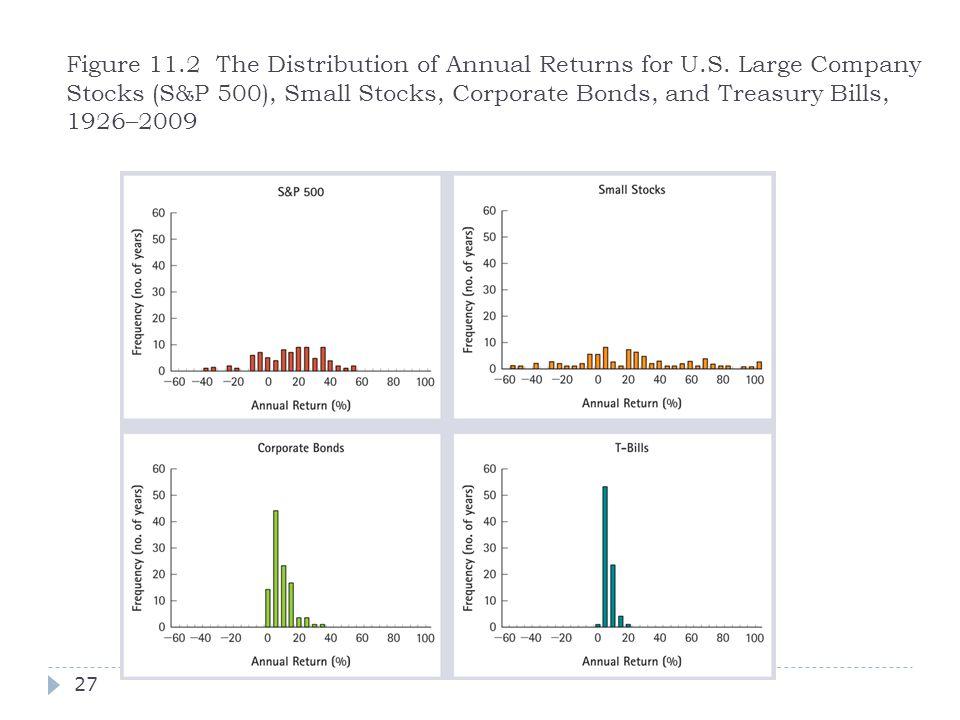 Figure 11.2 The Distribution of Annual Returns for U.S. Large Company Stocks (S&P 500), Small Stocks, Corporate Bonds, and Treasury Bills, 1926–2009 2