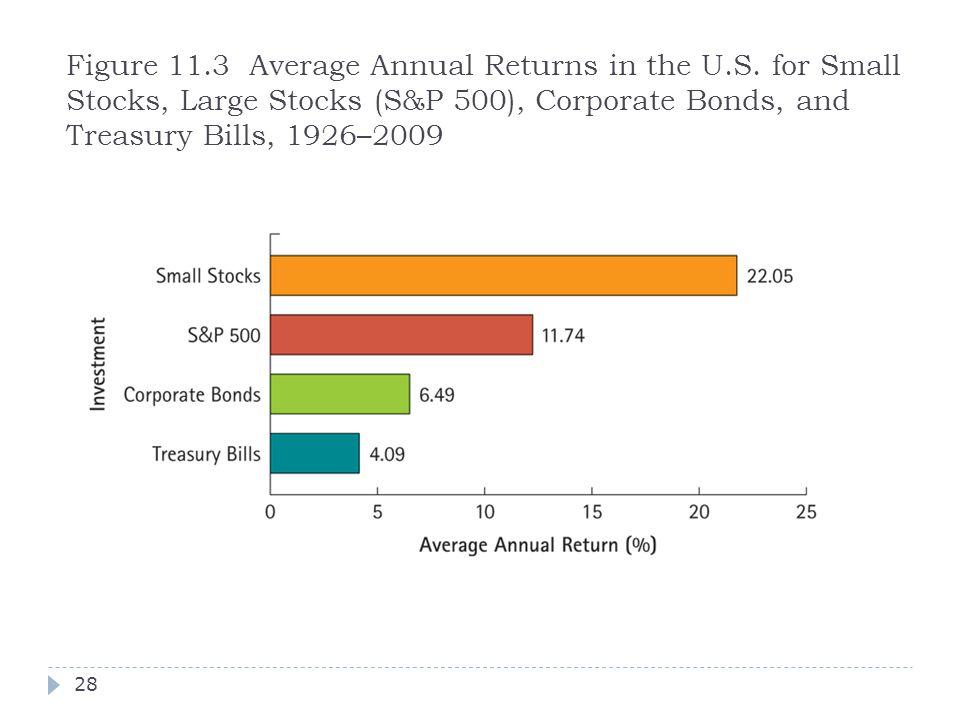 Figure 11.3 Average Annual Returns in the U.S. for Small Stocks, Large Stocks (S&P 500), Corporate Bonds, and Treasury Bills, 1926–2009 28