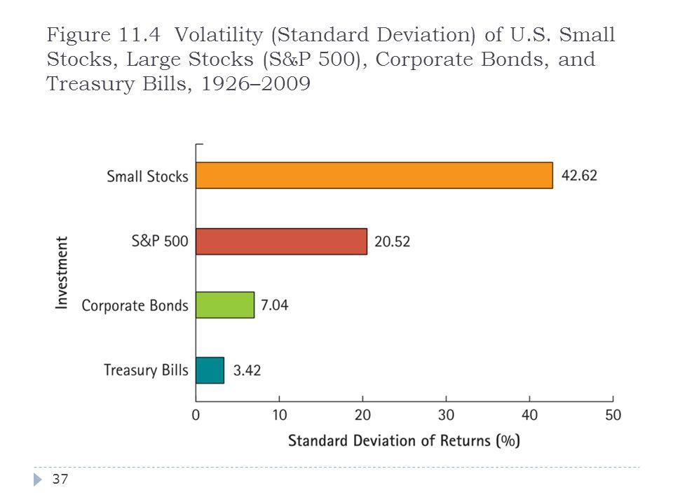 Figure 11.4 Volatility (Standard Deviation) of U.S. Small Stocks, Large Stocks (S&P 500), Corporate Bonds, and Treasury Bills, 1926–2009 37
