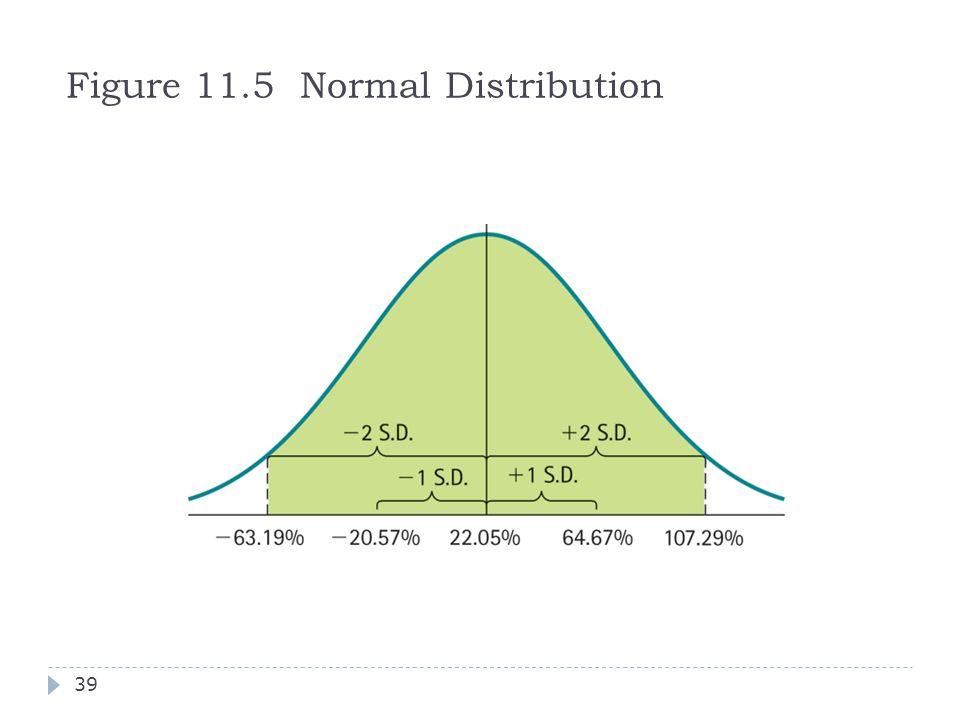 Figure 11.5 Normal Distribution 39