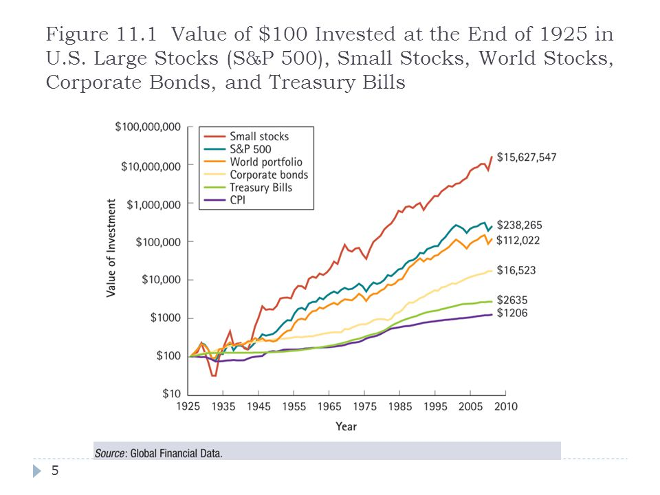 Figure 11.1 Value of $100 Invested at the End of 1925 in U.S. Large Stocks (S&P 500), Small Stocks, World Stocks, Corporate Bonds, and Treasury Bills