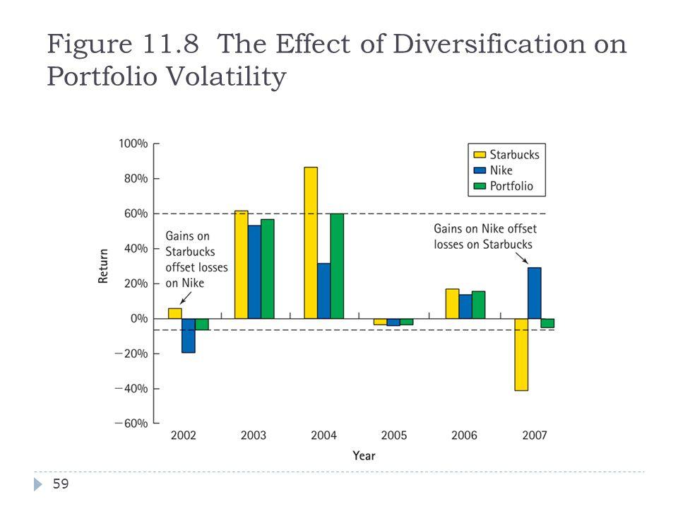 Figure 11.8 The Effect of Diversification on Portfolio Volatility 59