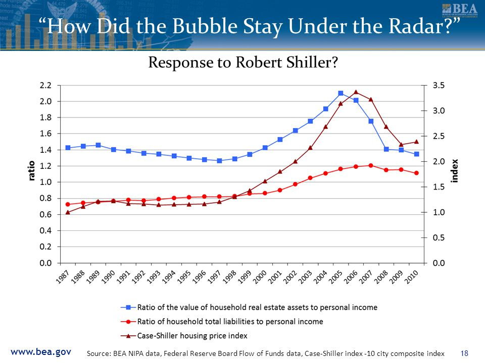 www.bea.gov 18 How Did the Bubble Stay Under the Radar Source: BEA NIPA data, Federal Reserve Board Flow of Funds data, Case-Shiller index -10 city composite index Response to Robert Shiller