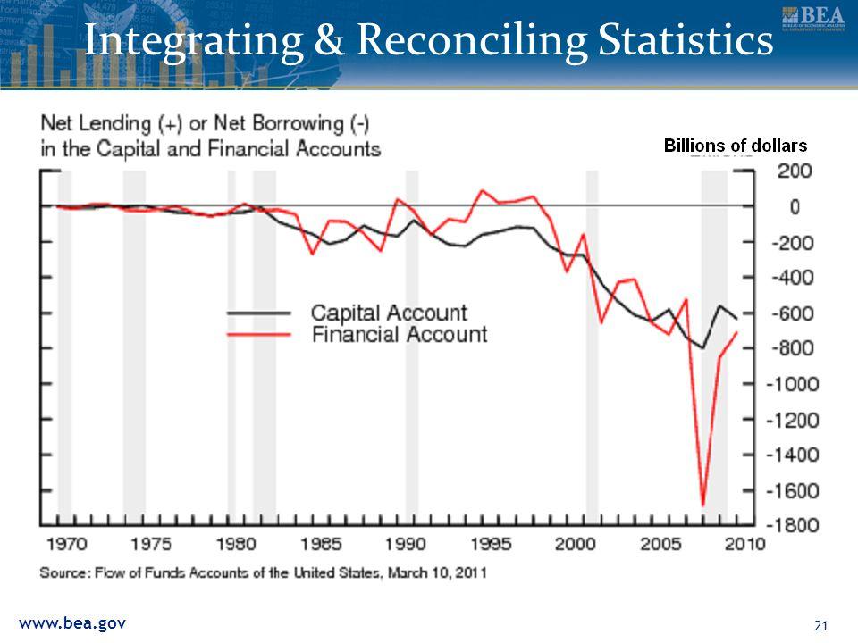 www.bea.gov 21 Integrating & Reconciling Statistics