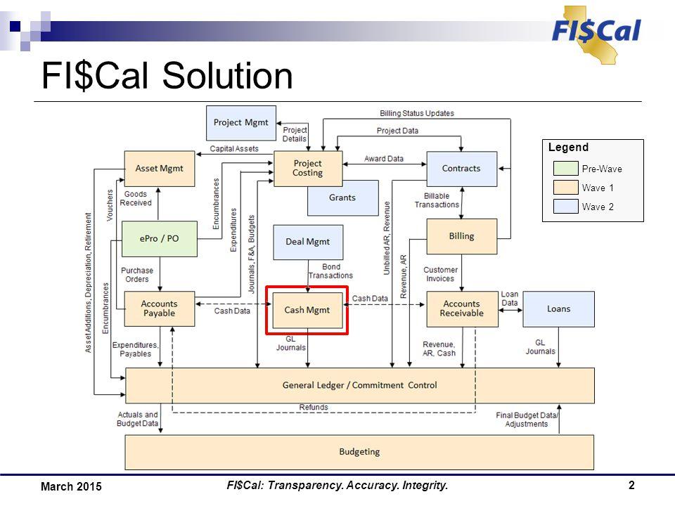 2 FI$Cal Solution FI$Cal: Transparency. Accuracy.