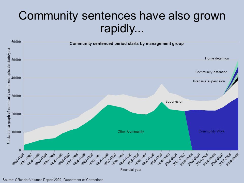 Community sentenced period starts by management group Community sentences have also grown rapidly...