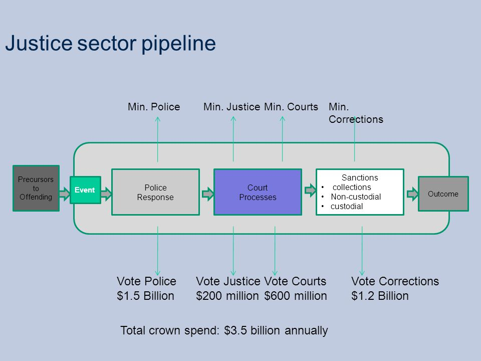Justice sector pipeline Precursors to Offending Event Sanctions collections Non-custodial custodial Outcome Court Processes Police Response Min.